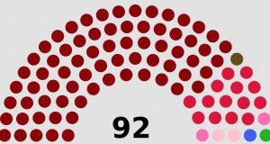Distribución de escaños de Asamblea Nacional de Nicaragua